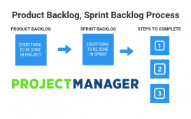 Product Backlog Sprint Backlog Graphic