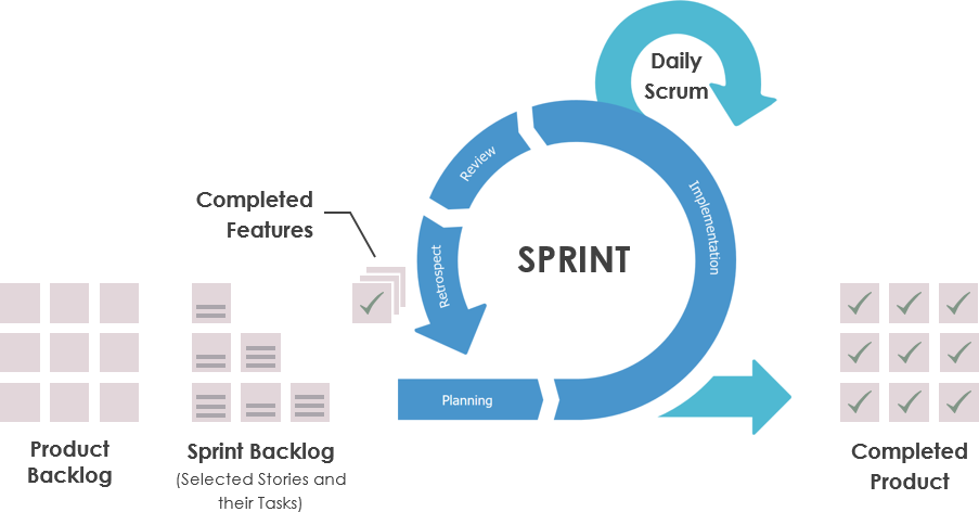 Sprint Scrum